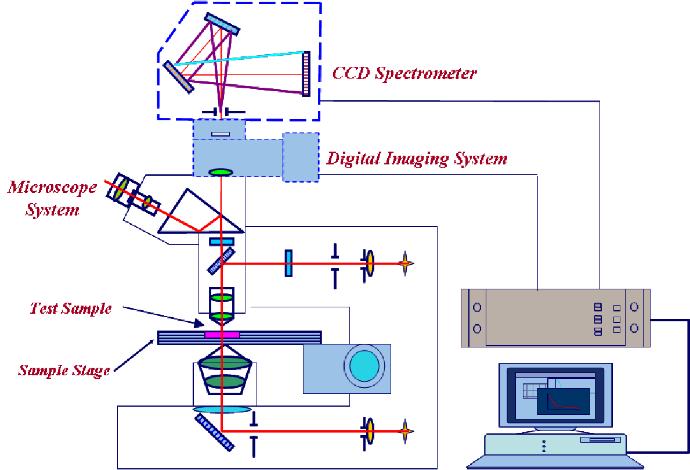 Microspectrophotometer Schematic